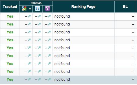 Top 5 Rank Tracking Platforms